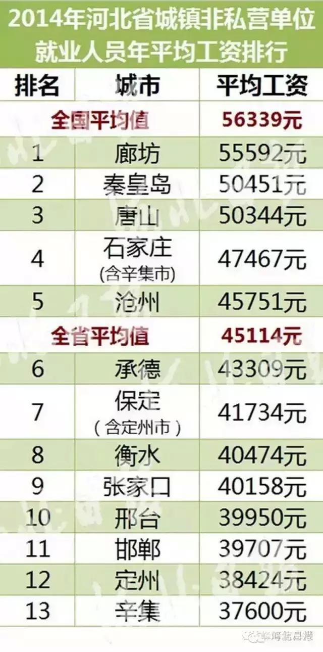 华为人均工资_邯郸市人均工资